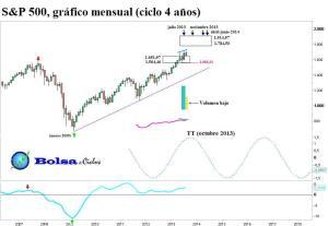 S&P 500 ciclo 4 años 18082013