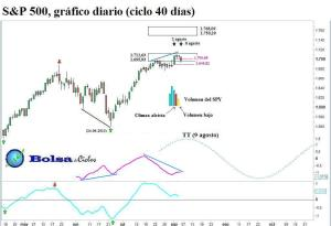 S&P 500 ciclo 40 dias 07082013