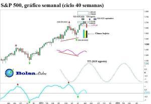 S&P 500 ciclo 40 semanas 18082013