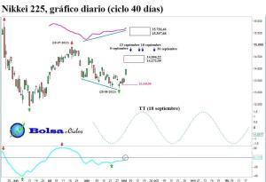 Nikkei 225 ciclo 40 dias 03092013