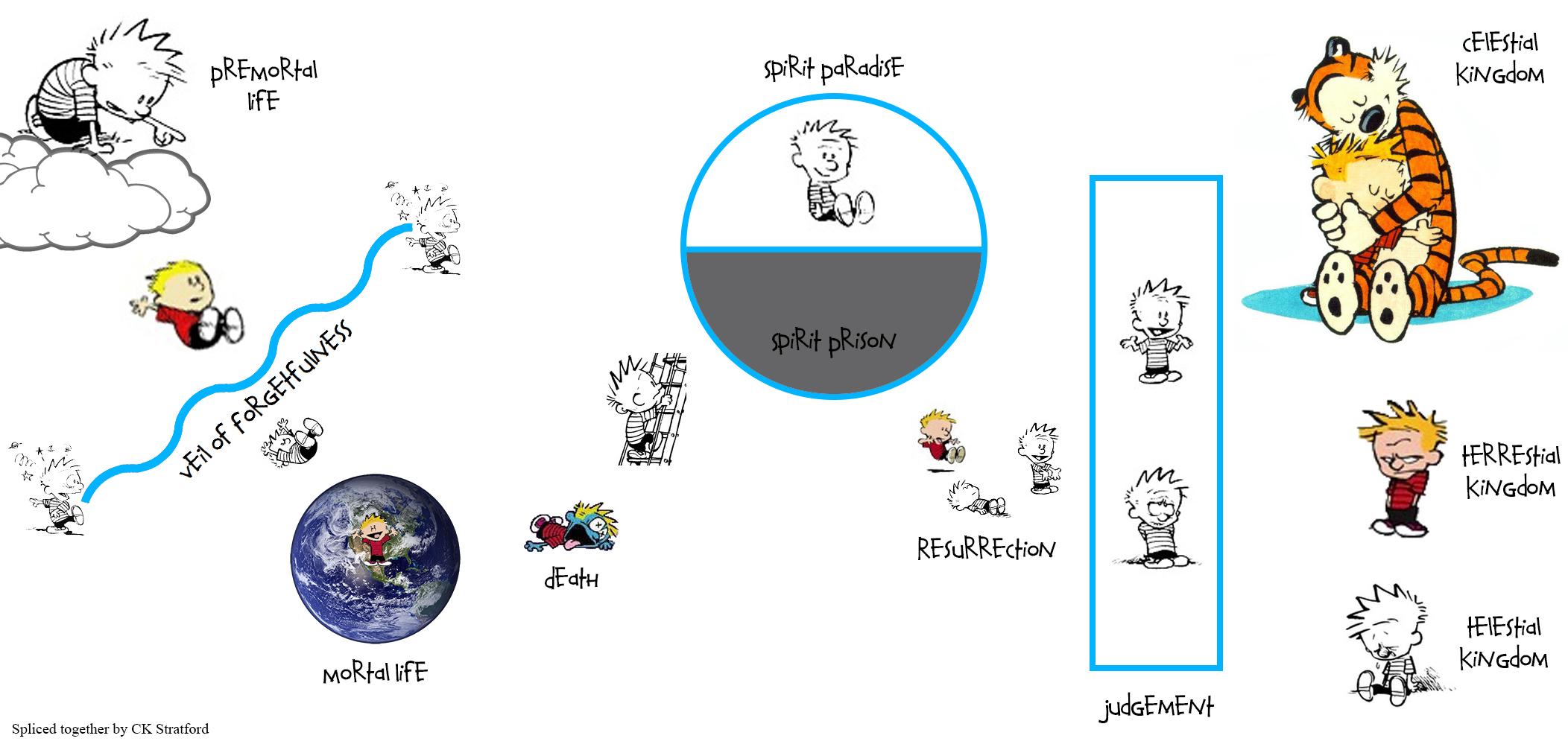 plan of salvation diagram