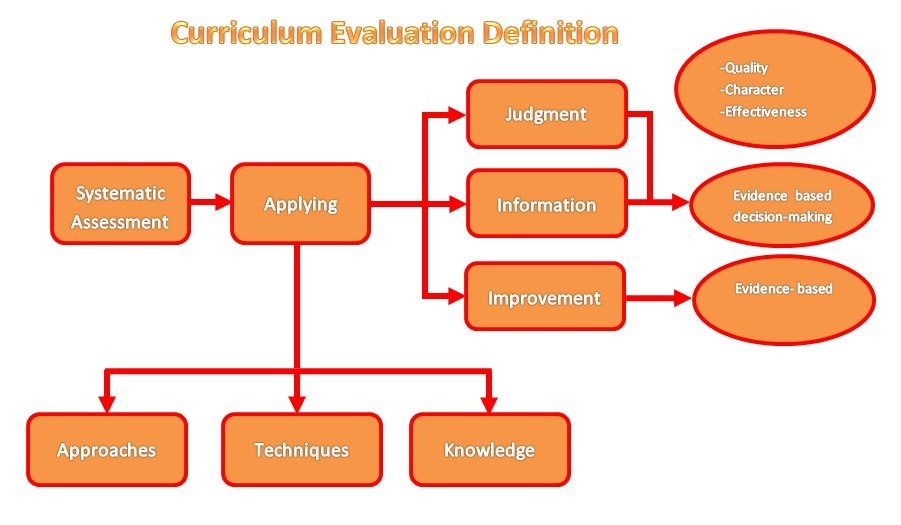 Activity 73 - Curriculum Evaluation Definition - Bonakele EPORTFOLIO