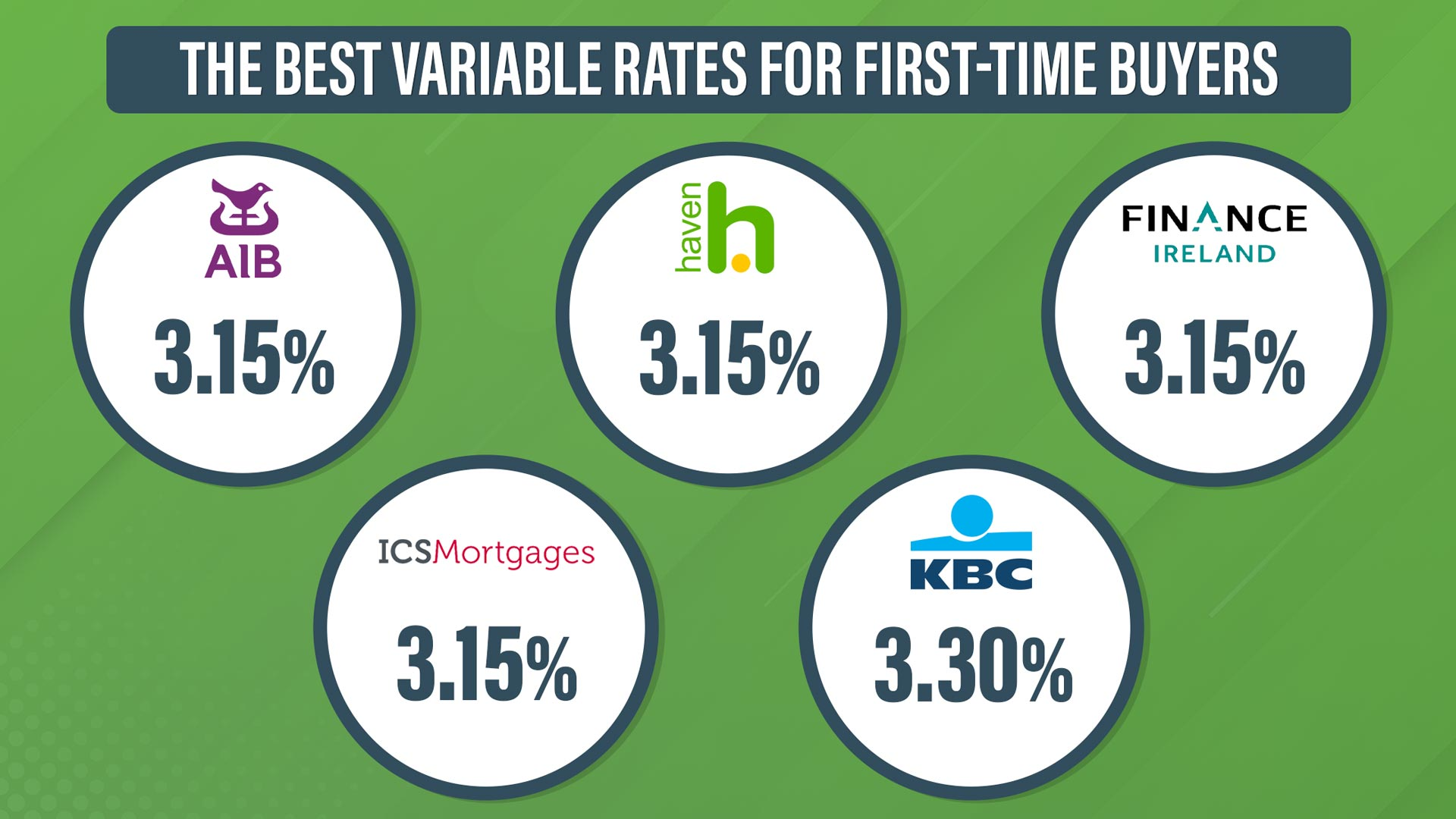Bank Home Mortgage Rates Which Bank Has The Best Mortgage Rates For First Time Buyers