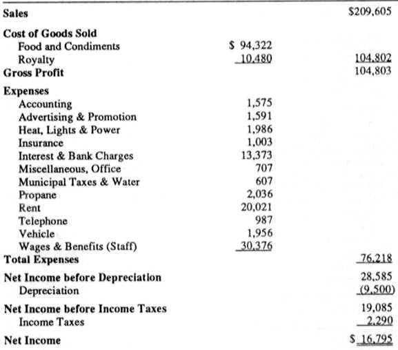 Understanding a Restaurant Profit and Loss ( PL ) Statements