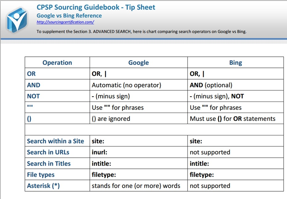 Searching the Internet? Bookmark This Chart Boolean Strings