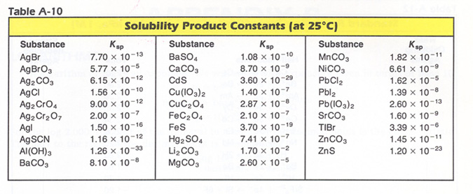 Determining Solubility from Ksp To find molar solubility (S - solubility chart example