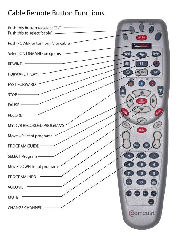 comcast cable tv dvr motorola remote diagram