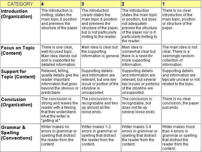 resume assignment rubric