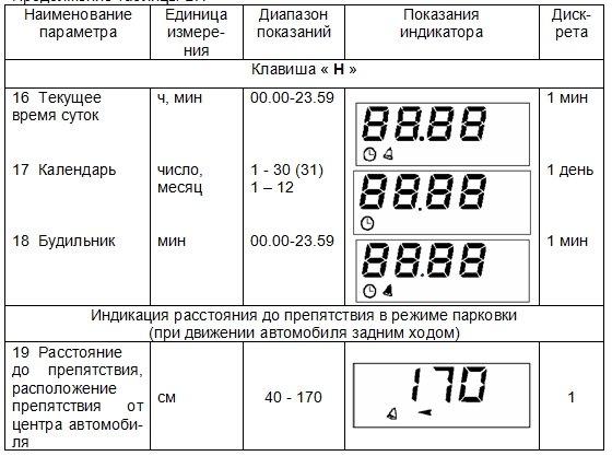 индикации компьютера