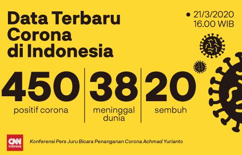 Total450orang