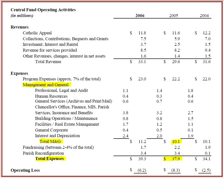 How Your Money is Spent Boston Catholic Insider - operating budget template