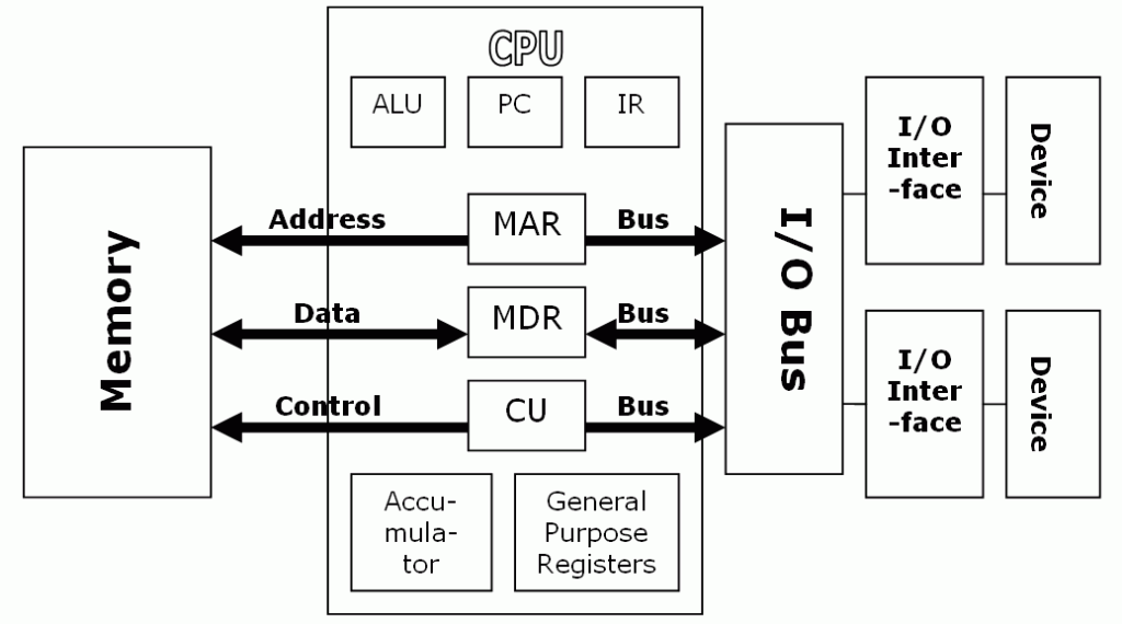 block diagram of components of cpu