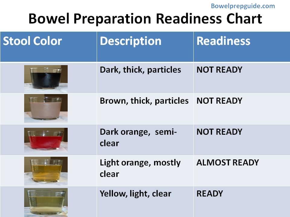 Charts - BowelPrepGuide - stool color chart