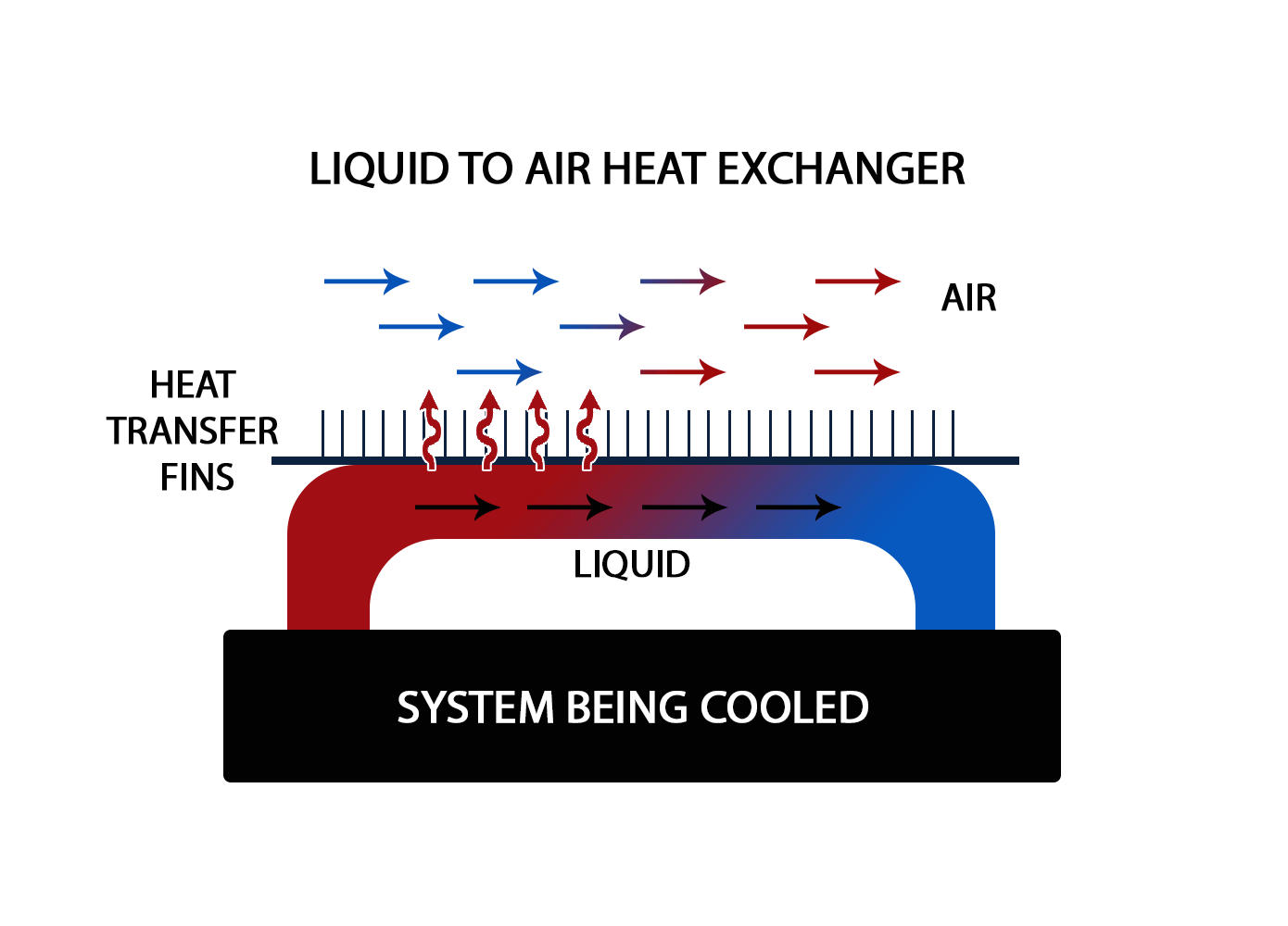 Heat Air Heat Exchangers For Electronics And Automotive Cooling Boyd