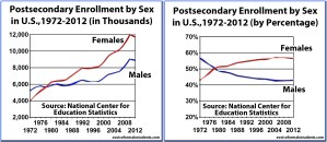 Postsecondary Enrollments by Sex, 1970-2012 (by percentage and in thousands) - graphs