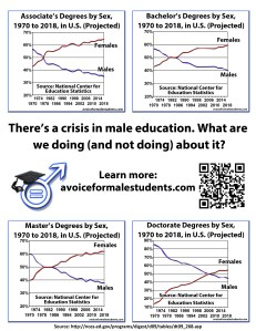 """There's a crisis in male education"""