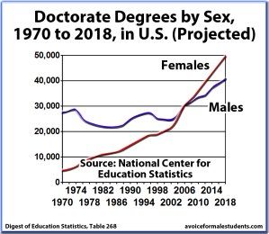 Doctorate Graduation Rates, Degrees by Sex, United States