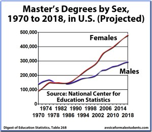 Master's Graduation Rates, Degrees by Sex, United States