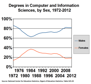 Bachelor's Degrees in Computer and Information Sciences, by Sex, in United States, 1972-2012