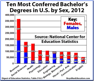 BME Graph - Bachelors Degrees, Ten Most Conferred in United-States by Sex (Male, Female) in 2012