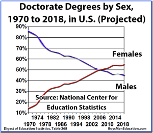 BME Graph - Doctorate Graduation Rates, Degrees, by Sex (Male, Female) and Percentage, United States