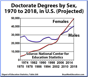 BME Graph - Doctorate Graduation Rates, Degrees by Sex, Male & Female, United States