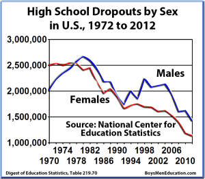 BME Graph - High School Dropouts by sex in US, 1972-2012