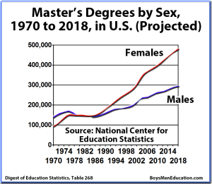 BME Graph - Master's Graduation Rates, Degrees by Sex (Male, Female), United States