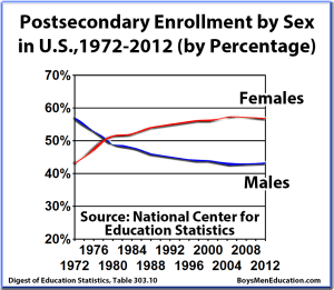 BME Graph - Percentage of Postsecondary Enrollments by Sex (Male, Female), 1970-2012