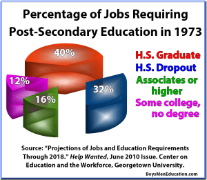 BME Graph - Workforce Postsecondary Education Requirements in 1973