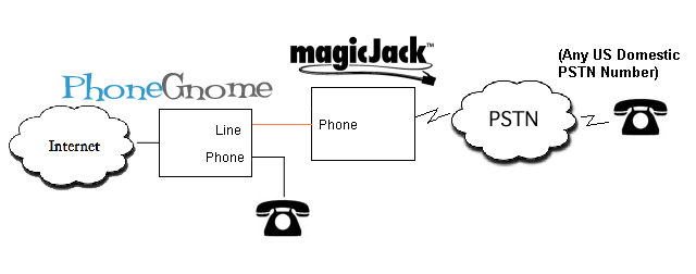 magicjack connect calling