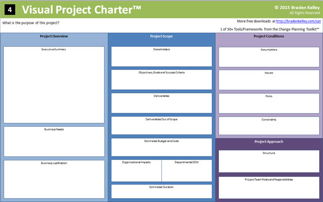 Visual Project Charter™ \u2013 35\u2033 x 56\u2033 (Poster Size) Innovation