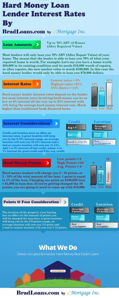 Hard Money Lender Interest Rates 2015 - Brad Loans - Brad Loans