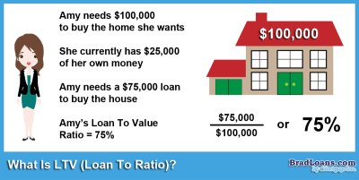 What Is LTV? (Loan To Value Ratio) - Brad Loans by eMortgage