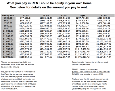 Why Rent if You Can Own | Cloud World Real Estate | Brad Andersohn