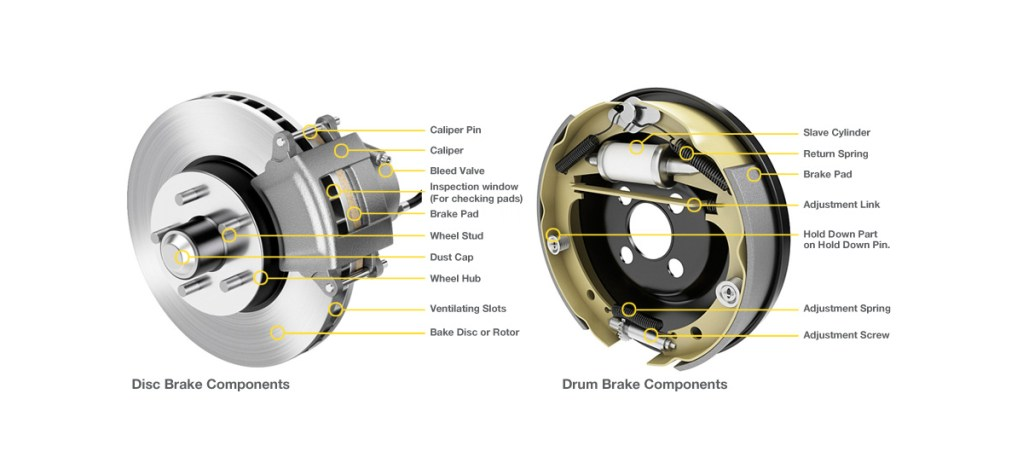 Using Car Brakes : Why do we use disc brakes in front and drum rear