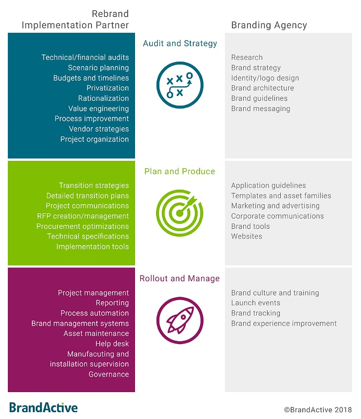 Planning for rebranding implementation - BrandActive