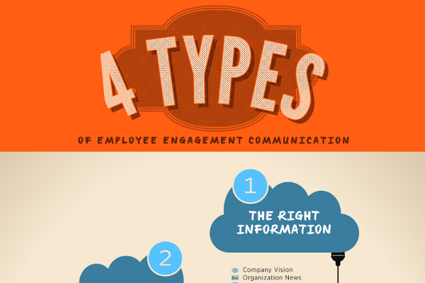 Employee Communication Strategies, Types, and Tips - BrandonGaille - communication strategy