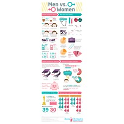 Diverting Men Vs Women Statistics Men Women Statistics Differences Compound Subject Is Or Are Are Vs Is Not dpreview Are Vs Is