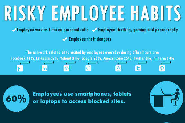 19 Habits that Require an Employee Warning Notice - BrandonGaille