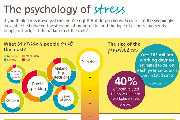 The advice on how to manage the stress College paper Writing Service