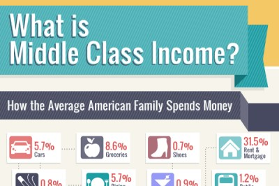 What is the Average Income of an American Household   BrandonGaille.com