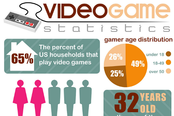 11 Intriguing Video Game Industry Statistics - BrandonGaille