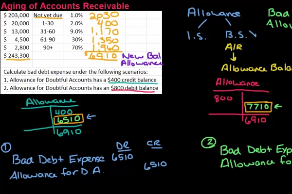 Aging of Accounts Receivable Method - BrandonGaille