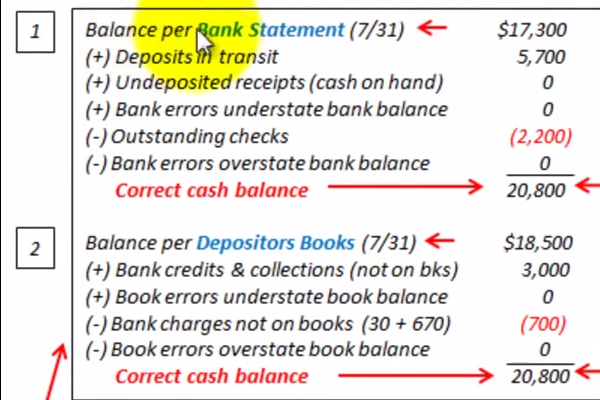 Bank Reconciliation Examples - BrandonGaille