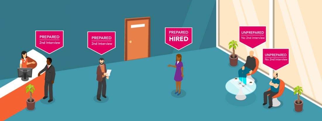 Six hints and tips for the perfect interview