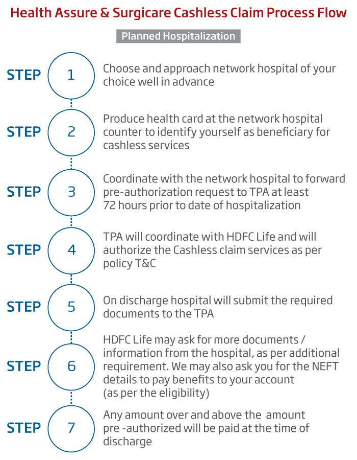 Life Insurance  Health Insurance Claims Process - HDFC Life