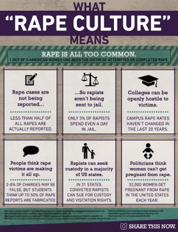 Rape culture infographic by Ultraviolet