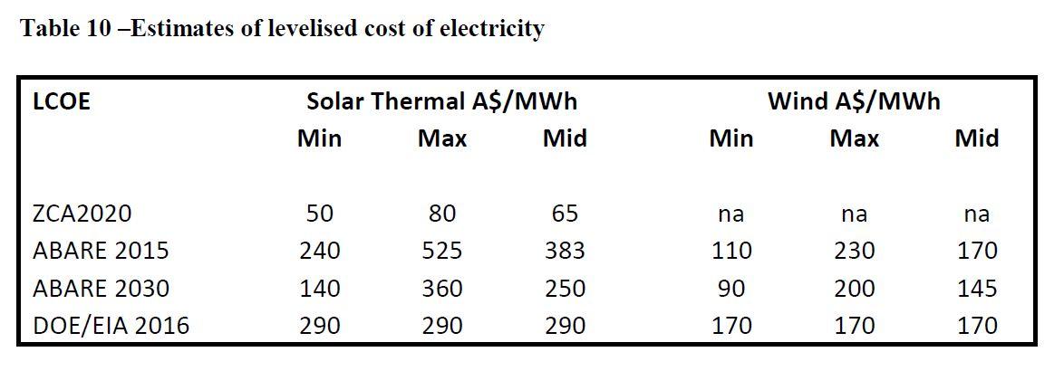 Zero Carbon Australia \u2013 Stationary Energy Plan\u0027 \u2013 Critique Brave