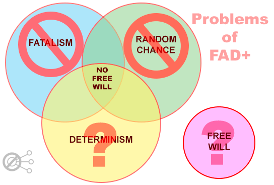 FAD-PLUS-Problems